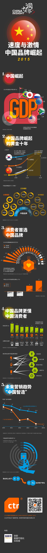 速度与激情:中国品牌崛起2015